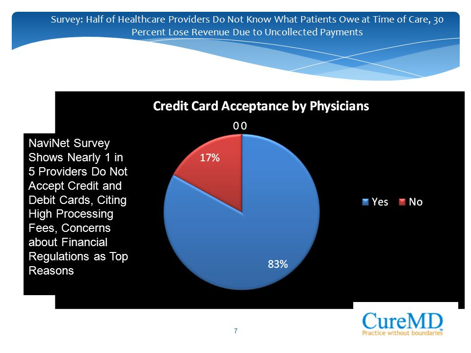 7 Survey: Half of Healthcare Providers Do Not Know What Patients Owe at Time of Care, 30 Percent Lose Revenue Due to Uncollected Payments NaviNet Surv