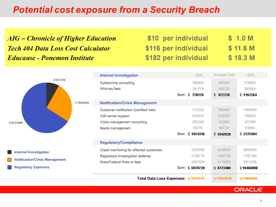 9 Potential cost exposure from a Security Breach AIG – Chronicle of Higher Education $10 per individual$ 1.0 M Tech 404 Data Loss Cost Calculator $116 per individual $ 11.6 M Educause - Ponemon Institute$182 per individual$ 18.3 M