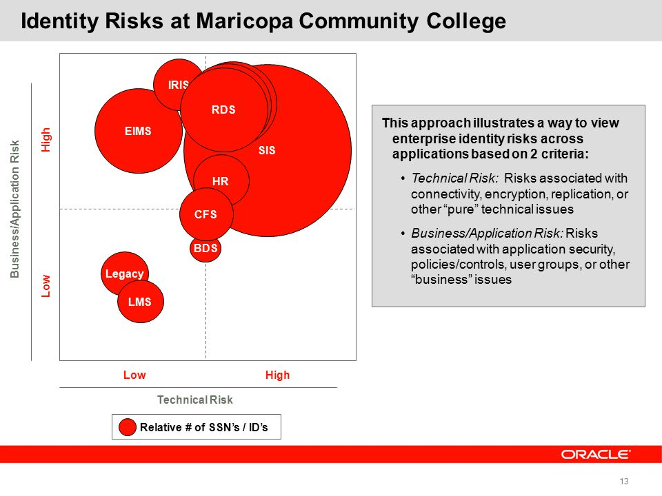 13 EIMS Identity Risks at Maricopa Community College Low Technical Risk High Low Business/Application Risk High SIS Relative # of SSN's / ID's RDS Legacy IRIS BDS LMS HR RDS CFS This approach illustrates a way to view enterprise identity risks across applications based on 2 criteria: Technical Risk: Risks associated with connectivity, encryption, replication, or other pure technical issues Business/Application Risk: Risks associated with application security, policies/controls, user groups, or other business issues