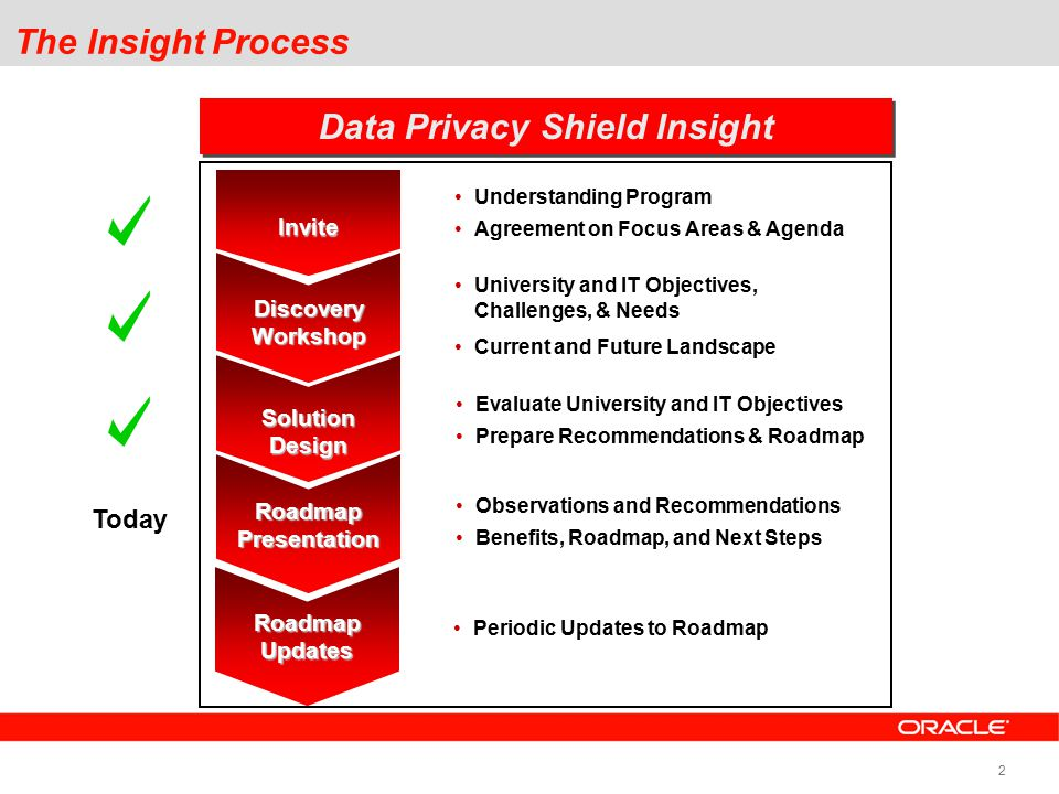 2 The Insight Process Understanding Program Agreement on Focus Areas & Agenda DiscoveryWorkshop SolutionDesign Roadmap Presentation Invite Data Privacy Shield Insight University and IT Objectives, Challenges, & Needs Current and Future Landscape Evaluate University and IT Objectives Prepare Recommendations & Roadmap Observations and Recommendations Benefits, Roadmap, and Next Steps Today RoadmapUpdates Periodic Updates to Roadmap