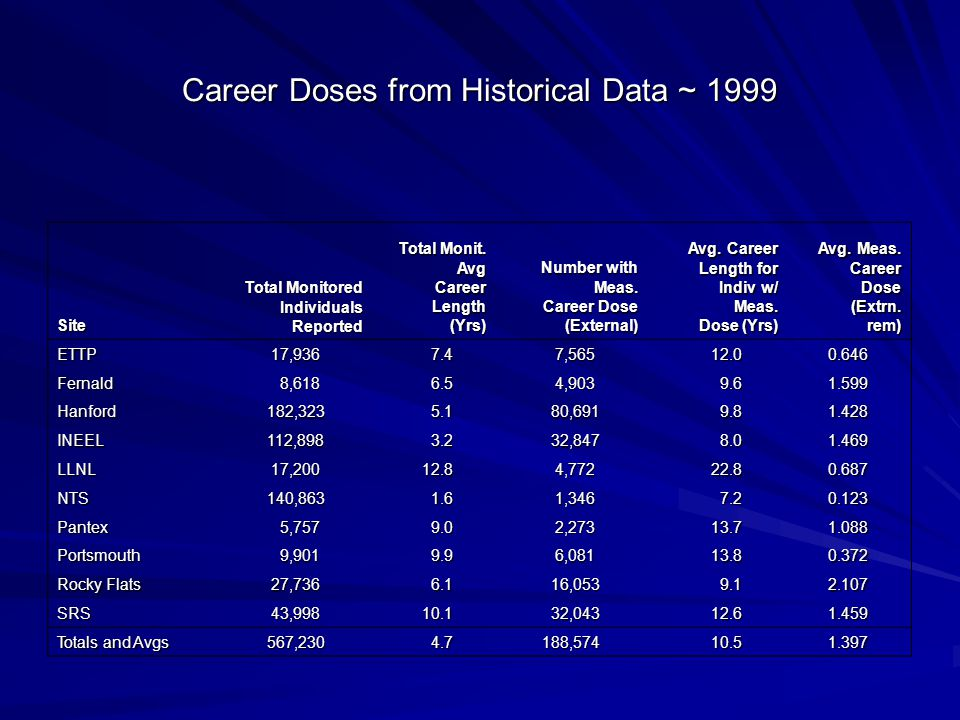 Career Doses from Historical Data ~ 1999 Site Total Monitored Individuals Reported Total Monit.