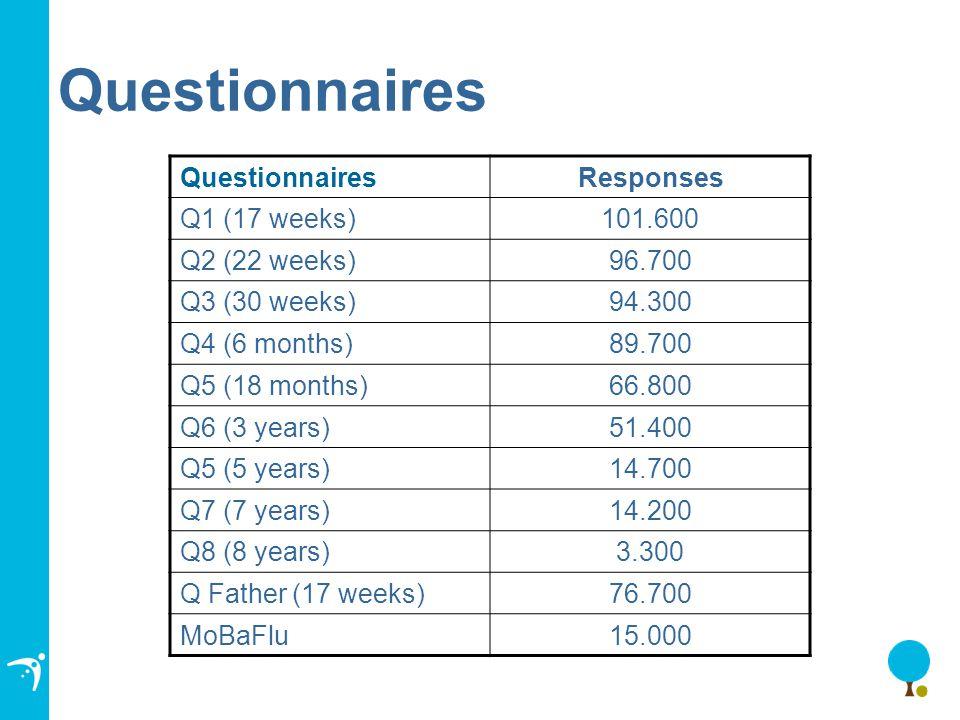 Questionnaires Responses Q1 (17 weeks)101.600 Q2 (22 weeks)96.700 Q3 (30 weeks)94.300 Q4 (6 months)89.700 Q5 (18 months)66.800 Q6 (3 years)51.400 Q5 (5 years)14.700 Q7 (7 years)14.200 Q8 (8 years)3.300 Q Father (17 weeks)76.700 MoBaFlu15.000
