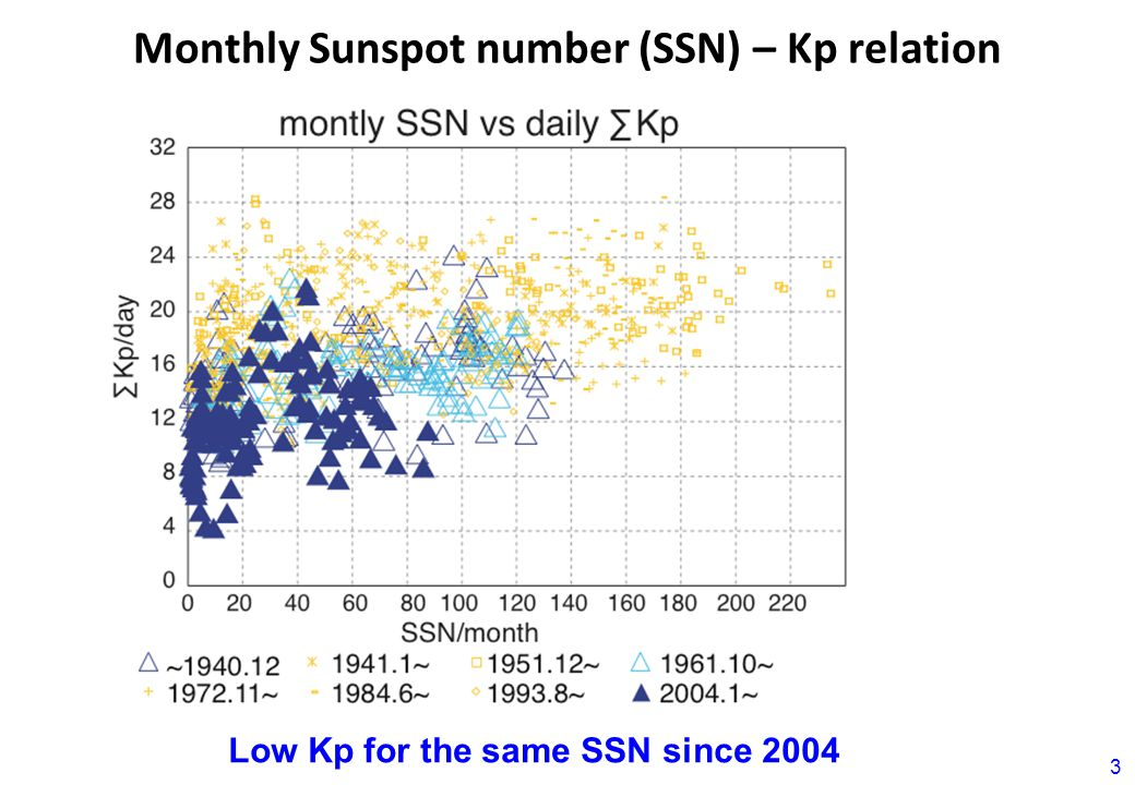 Monthly Sunspot number (SSN) – Kp relation 3 Low Kp for the same SSN since 2004
