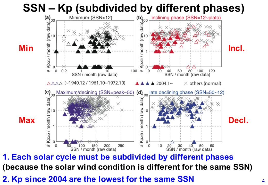 SSN – Kp (subdivided by different phases) 2. Kp since 2004 are the lowest for the same SSN 1.