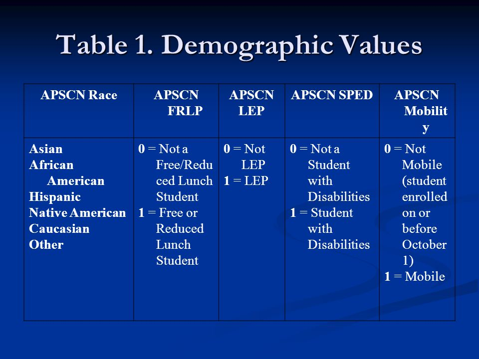 Table 1. Demographic Values APSCN RaceAPSCN FRLP APSCN LEP APSCN SPEDAPSCN Mobilit y Asian African American Hispanic Native American Caucasian Other 0