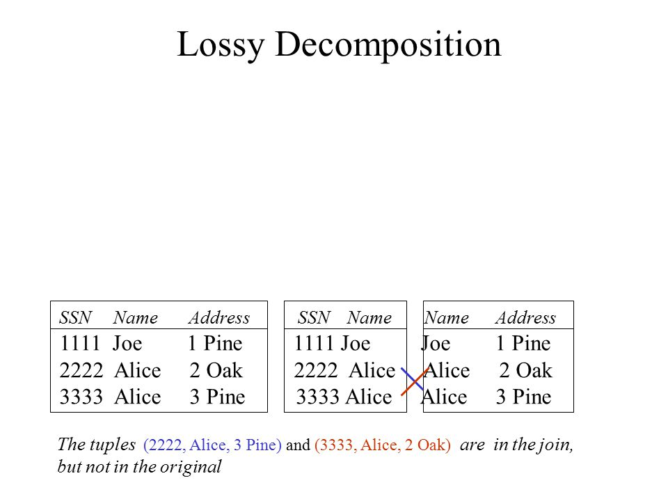 Lossy Decomposition SSN Name Address SSN Name Name Address 1111 Joe 1 Pine 1111 Joe Joe 1 Pine 2222 Alice 2 Oak 2222 Alice Alice 2 Oak 3333 Alice 3 Pi