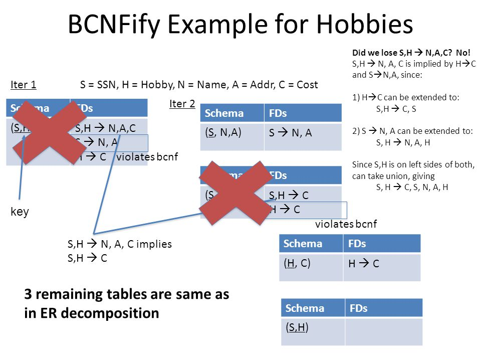 BCNFify Example for Hobbies SchemaFDs (S,H,N,A,C)S,H  N,A,C S  N, A H  C S = SSN, H = Hobby, N = Name, A = Addr, C = Cost violates bcnf SchemaFDs (S, N,A)S  N, A SchemaFDs (S,H, C)S,H  C H  C S,H  N, A, C implies S,H  C violates bcnf SchemaFDs (H, C)H  C SchemaFDs (S,H) 3 remaining tables are same as in ER decomposition Iter 1 Iter 2 Did we lose S,H  N,A,C.