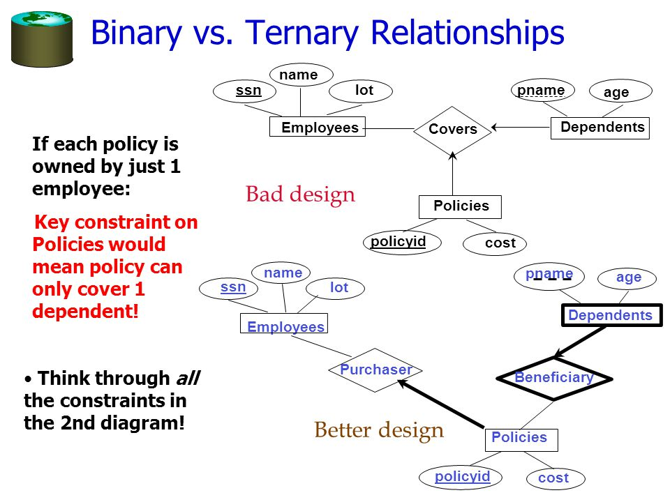 Binary vs. Ternary Relationships If each policy is owned by just 1 employee: Bad design Beneficiary age pname Dependents policyid cost Policies Purcha