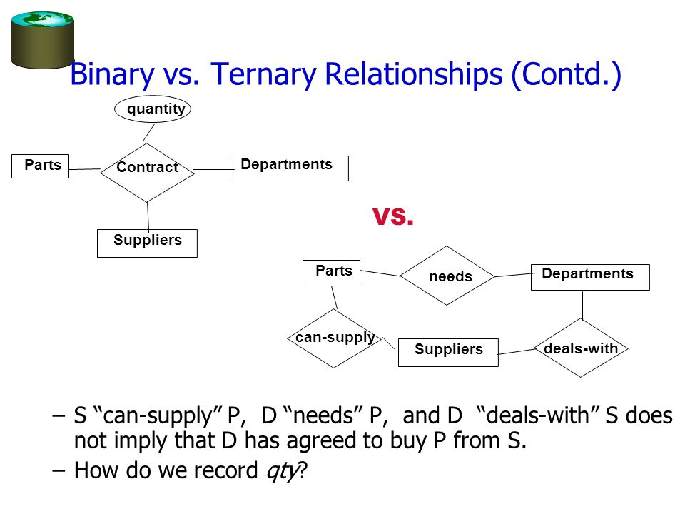 "Binary vs. Ternary Relationships (Contd.) –S ""can-supply"" P, D ""needs"" P, and D ""deals-with"" S does not imply that D has agreed to buy P from S. –How"
