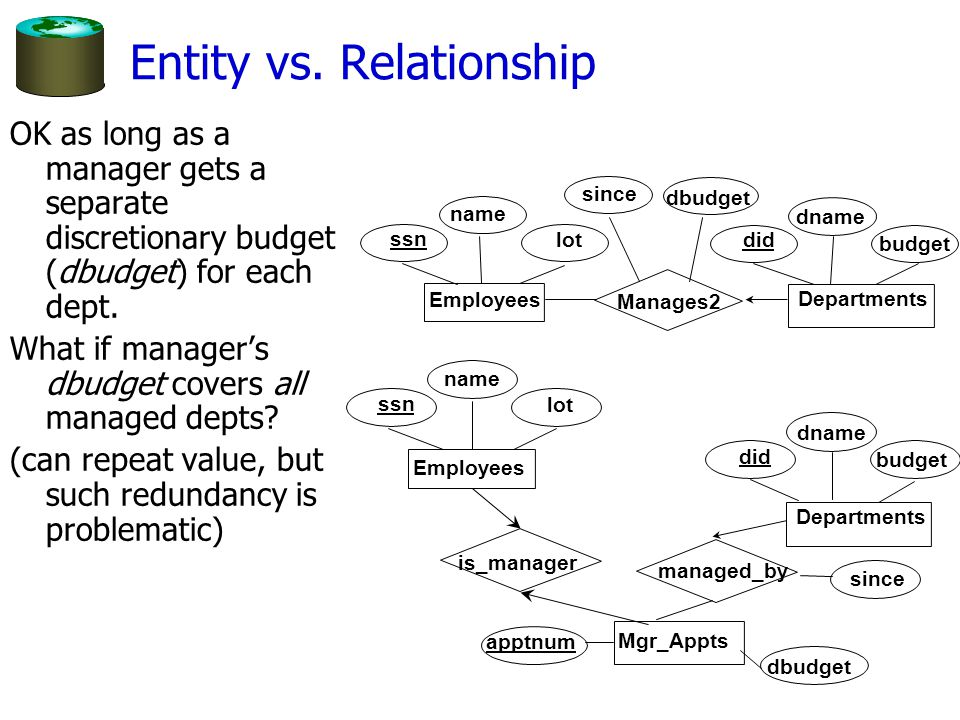 Entity vs. Relationship OK as long as a manager gets a separate discretionary budget (dbudget) for each dept. What if manager's dbudget covers all man
