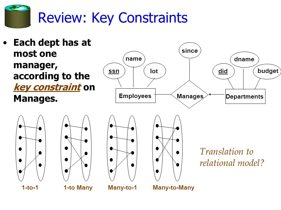 Review: Key Constraints Each dept has at most one manager, according to the key constraint on Manages. Translation to relational model? Many-to-Many1-