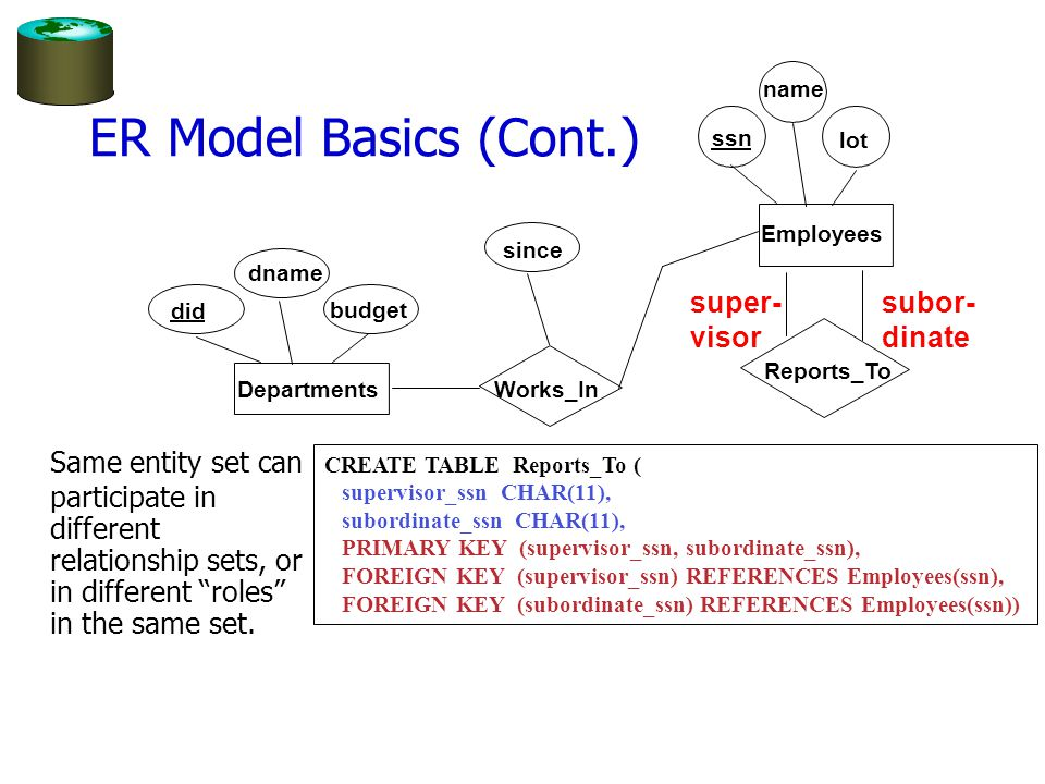"ER Model Basics (Cont.) Same entity set can participate in different relationship sets, or in different ""roles"" in the same set. subor- dinate super-"