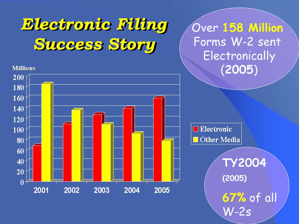 Electronic Filing Success Story TY2004 (2005) 67% of all W-2s Over 158 Million Forms W-2 sent Electronically (2005) Millions