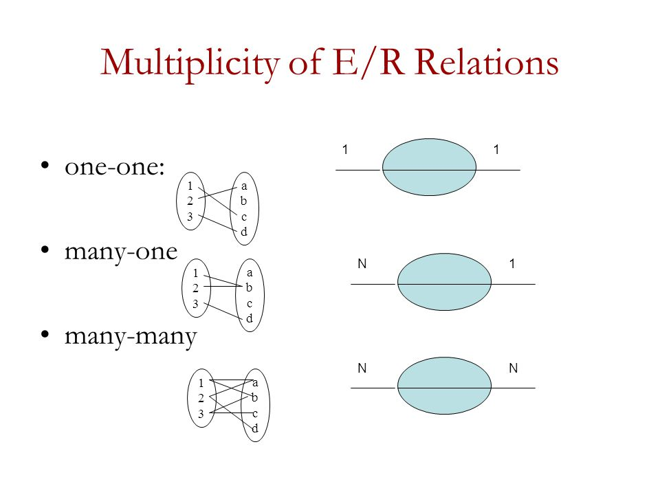 Multiplicity of E/R Relations one-one: many-one many-many 123123 abcdabcd 123123 abcdabcd 123123 abcdabcd 11 N1 NN