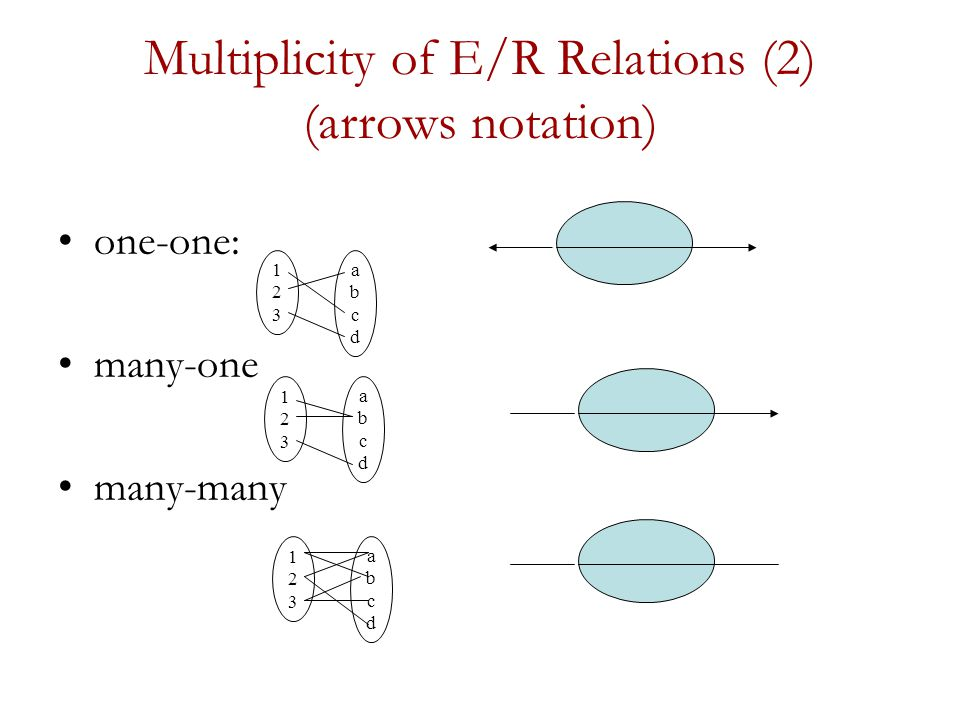 Multiplicity of E/R Relations (2) (arrows notation) one-one: many-one many-many 123123 abcdabcd 123123 abcdabcd 123123 abcdabcd