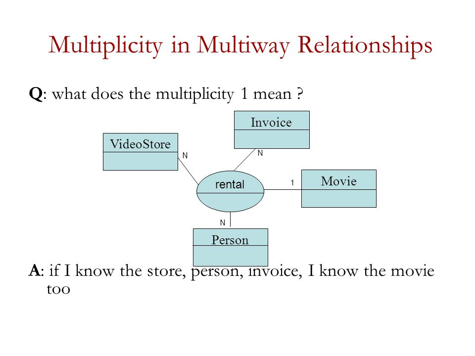Multiplicity in Multiway Relationships Q: what does the multiplicity 1 mean .