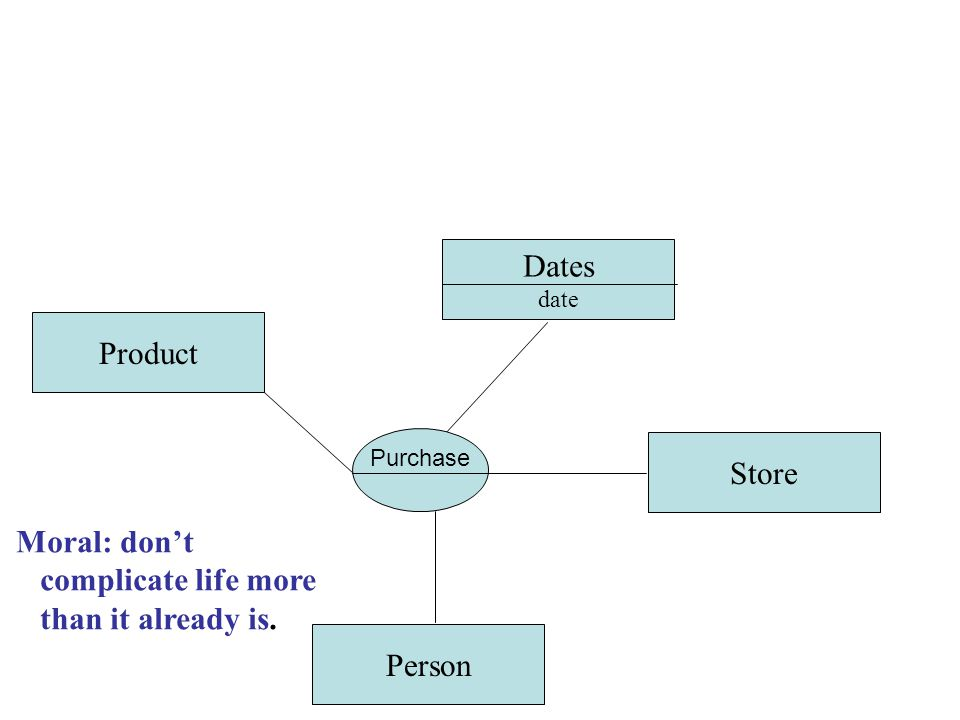 Product Person Store Dates date Moral: don't complicate life more than it already is. Purchase
