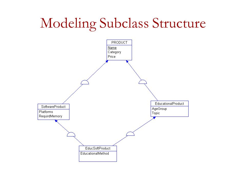 Modeling Subclass Structure