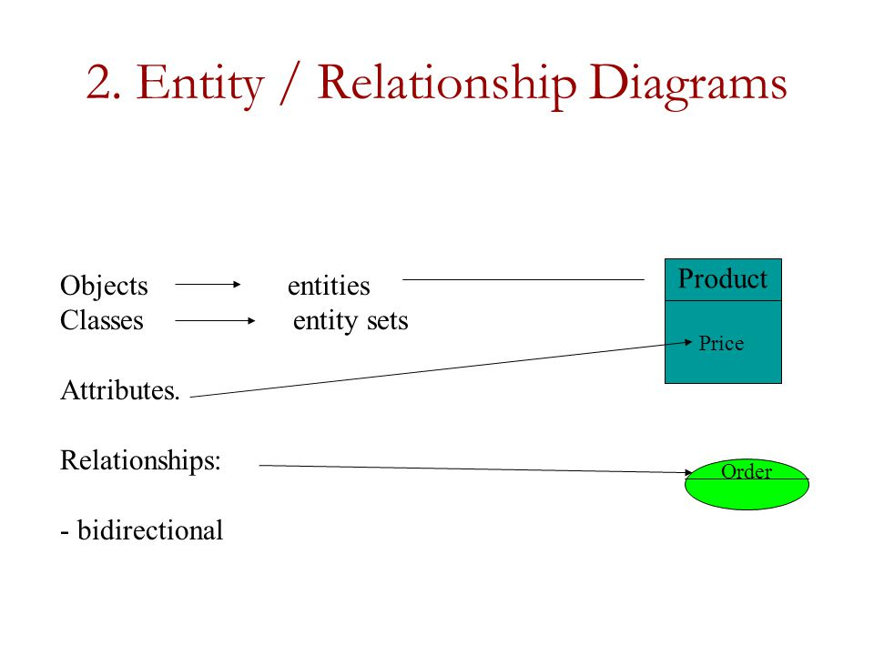 2. Entity / Relationship Diagrams Objects entities Classes entity sets Attributes.