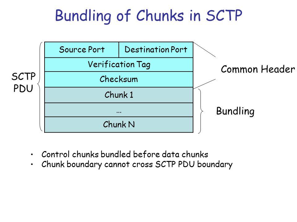 With bundling end pt Aend pt B SCTP association SCTP-PDUs Application SCTP Association A-PDUs