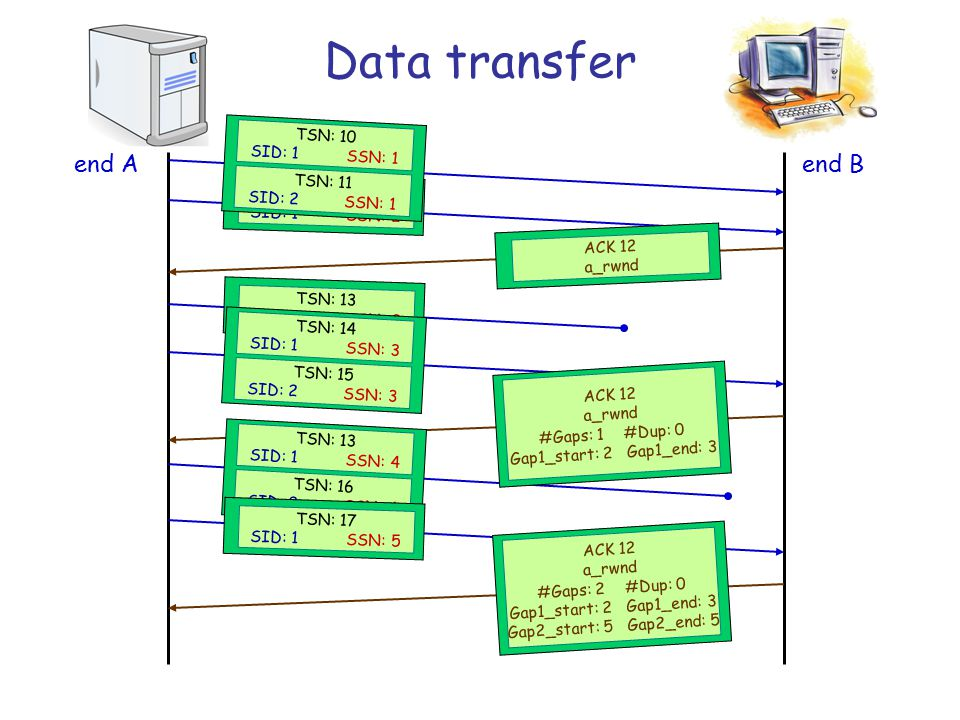 Data transfer TSN: 1 SID: 1SSN: 1 TSN: 2 SID: 2SSN: 1 TSN: 3 SID: 1SSN: 2 TSN: 4 SID: 2SSN: 2 ACK 4 TSN: 1 SID: 1SSN: 1 ACK 1 end Aend B