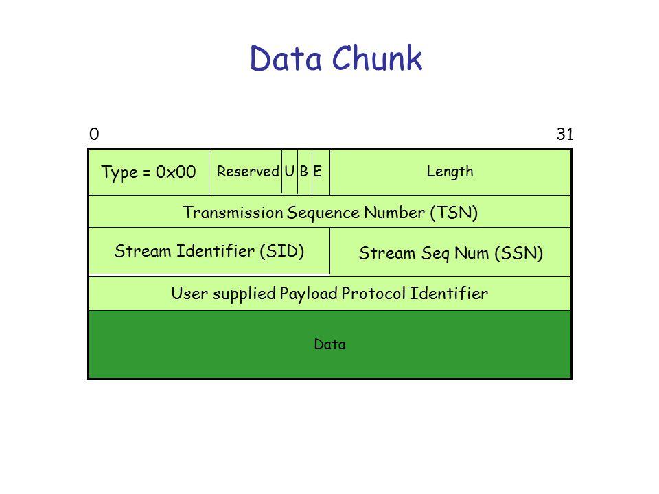 SCTP fragmentation/reassembly Web server Web client SCTP association A-PDU SCTP-PDUs A-PDU