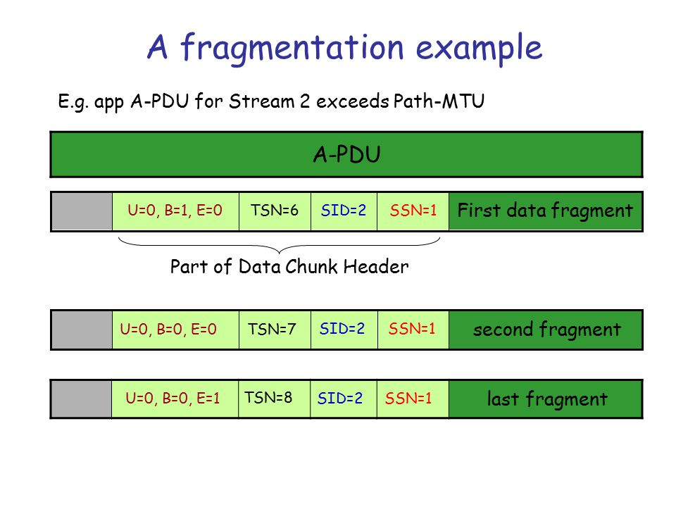 Fragmentation/Reassembly Flags UBEDescription *10(Begin) First Piece of fragmented A-PDU *00Middle piece of fragmented A-PDU *01(End) Last piece of fragmented A-PDU *11Non-fragmented A-PDU *U set to 1 specifies unordered message Note: Fragmentation requires sequential TSNs