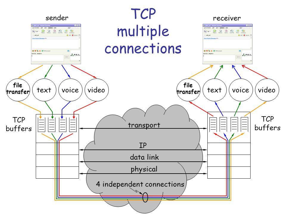 TCP does not preserve message boundaries Web server Web client TCP connection Message 3 Message 2 Message 1 bytes 1 - 100 bytes 101 - 200 bytes 201 - 300 bytes 1 – 75 bytes 176 – 230 bytes 231 – 300 bytes 76 – 175