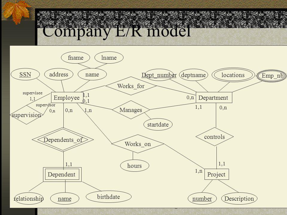 11 Database Design Company E/R model E/R Model Employee nameaddressSSN fnamelname DependentProject Department hours Dept_numberdeptname numberDescriptionname locations Dependents_of Manages Works_for Works_on controls startdate 0,n1,n 0,1 0,n 1,1 1,n 1,1 0,n Emp_nb supervision supervisor 0,n supervisee 1,1 birthdate relationship