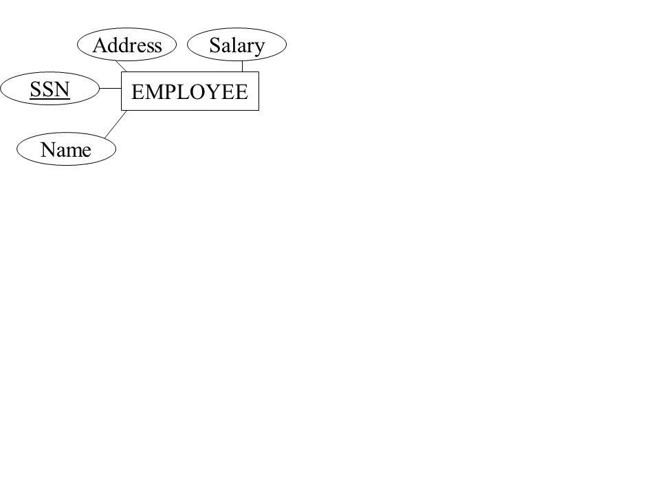 EMPLOYEE AddressSalary SSN Name