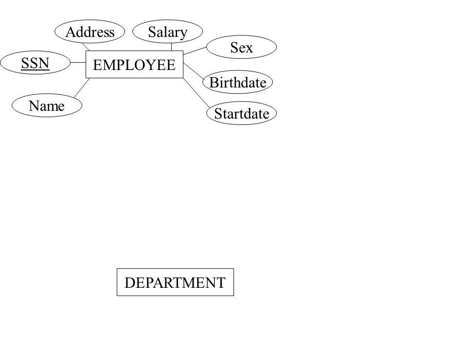 EMPLOYEE AddressSalary Sex Birthdate SSN Startdate Name DEPARTMENT