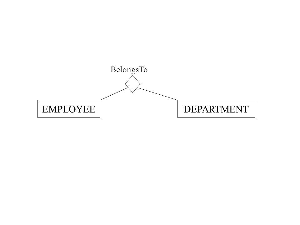 BelongsTo EMPLOYEEDEPARTMENT