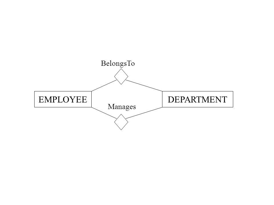 BelongsTo EMPLOYEEDEPARTMENT Manages