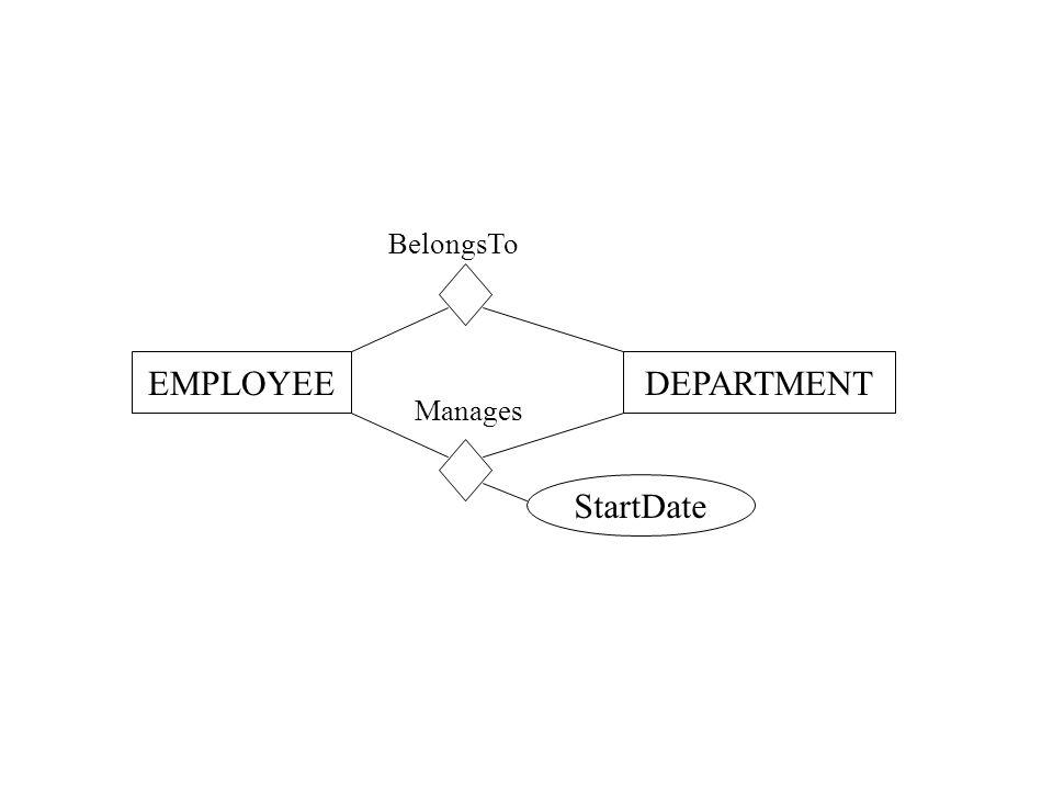 BelongsTo EMPLOYEEDEPARTMENT Manages StartDate