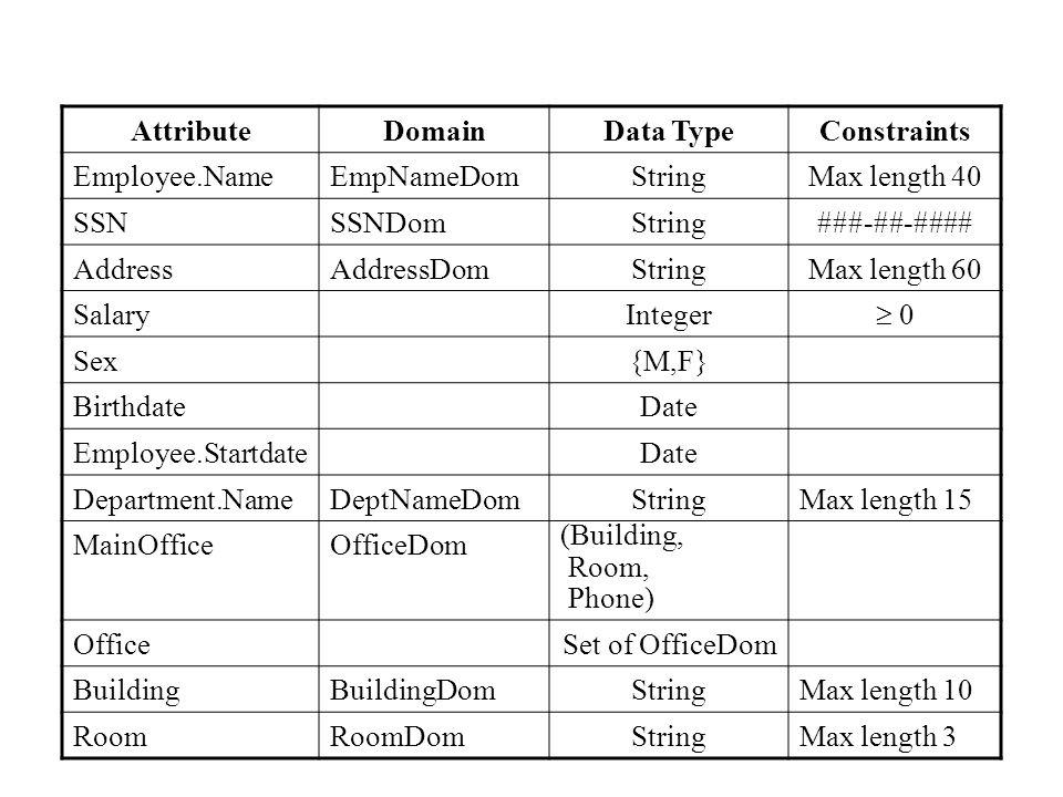 AttributeDomainData TypeConstraints Employee.NameEmpNameDomStringMax length 40 SSNSSNDomString###-##-#### AddressAddressDomStringMax length 60 SalaryInteger  0 Sex{M,F} BirthdateDate Employee.StartdateDate Department.NameDeptNameDomStringMax length 15 MainOfficeOfficeDom (Building, Room, Phone) OfficeSet of OfficeDom BuildingBuildingDomStringMax length 10 RoomRoomDomStringMax length 3