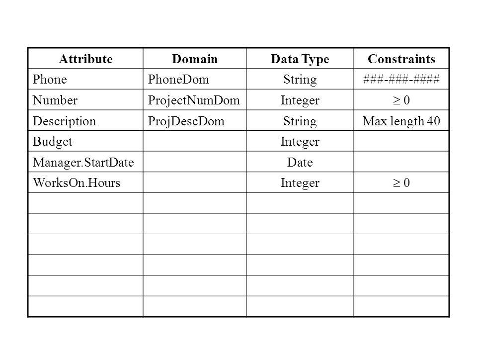AttributeDomainData TypeConstraints PhonePhoneDomString###-###-#### NumberProjectNumDomInteger  0 DescriptionProjDescDomStringMax length 40 BudgetInteger Manager.StartDateDate WorksOn.HoursInteger  0