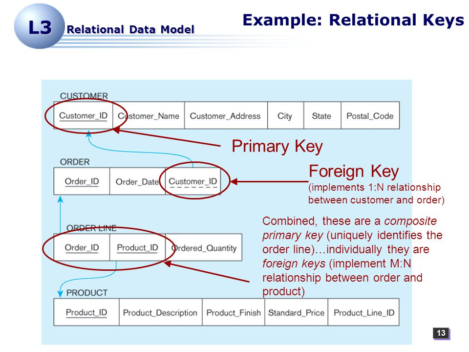 1313 L3 Relational Data Model Example: Relational Keys Primary Key Foreign Key (implements 1:N relationship between customer and order) Combined, these are a composite primary key (uniquely identifies the order line)…individually they are foreign keys (implement M:N relationship between order and product)