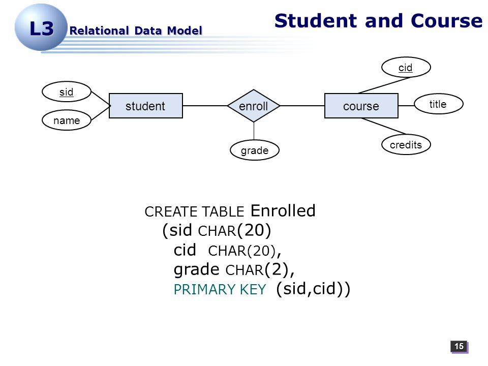 1515 L3 Relational Data Model Student and Course studentcourse enroll title cid credits sid name grade CREATE TABLE Enrolled (sid CHAR (20) cid CHAR(20), grade CHAR (2), PRIMARY KEY (sid,cid))