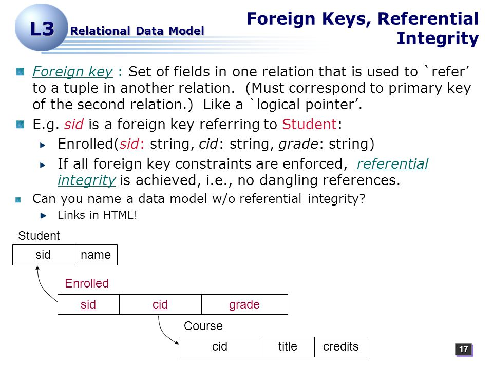1717 L3 Relational Data Model Foreign Keys, Referential Integrity Foreign key : Set of fields in one relation that is used to `refer' to a tuple in another relation.
