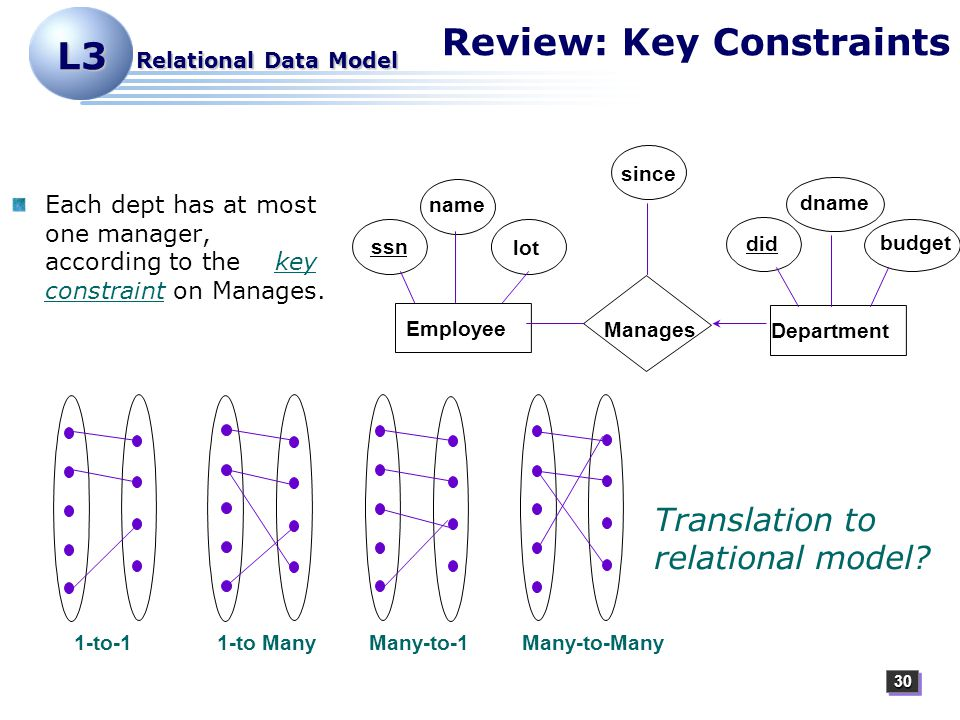 3030 L3 Relational Data Model Review: Key Constraints Each dept has at most one manager, according to the key constraint on Manages.