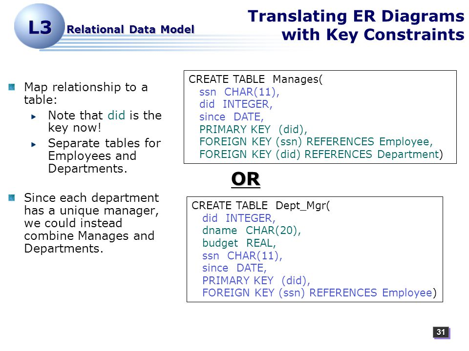 3131 L3 Relational Data Model Translating ER Diagrams with Key Constraints Map relationship to a table: Note that did is the key now.