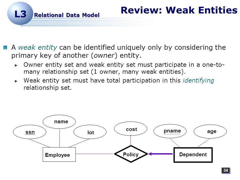 3434 L3 Relational Data Model Review: Weak Entities A weak entity can be identified uniquely only by considering the primary key of another (owner) entity.