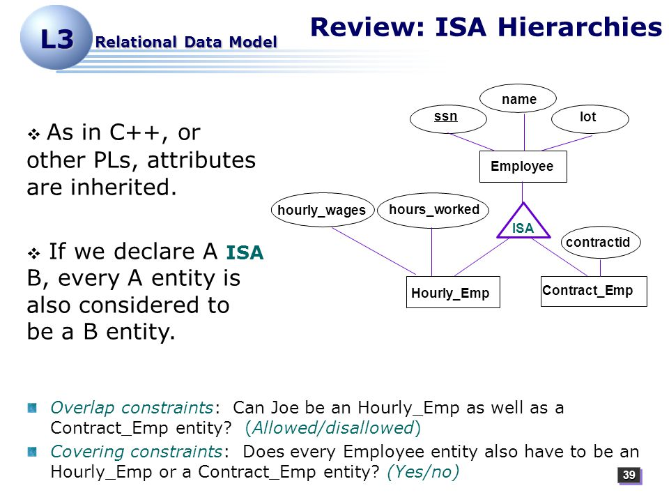 3939 L3 Relational Data Model Review: ISA Hierarchies   As in C++, or other PLs, attributes are inherited.