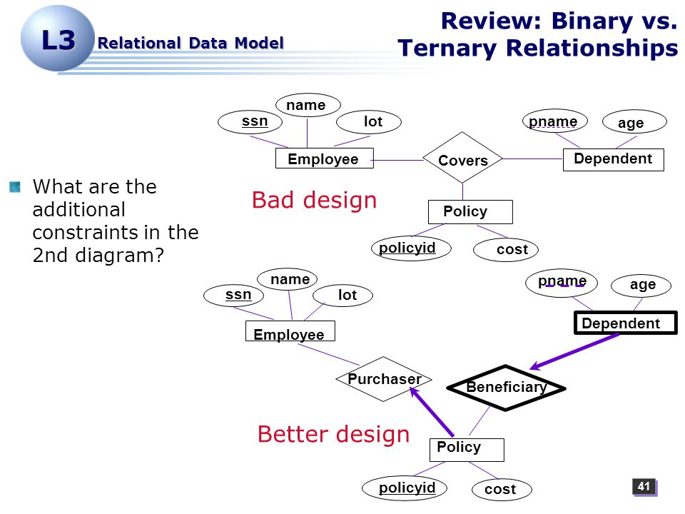 4141 L3 Relational Data Model Review: Binary vs.