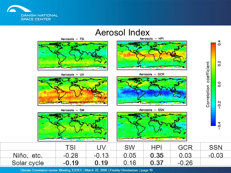 Climate Correlation review Meeting, ESTEC | March 22, 2006 | Freddy Christiansen | page 19 Aerosol Index TSIUVSWHPIGCRSSN Niño, etc.-0.28-0.130.050.350.03-0.03 Solar cycle-0.190.190.160.37-0.26