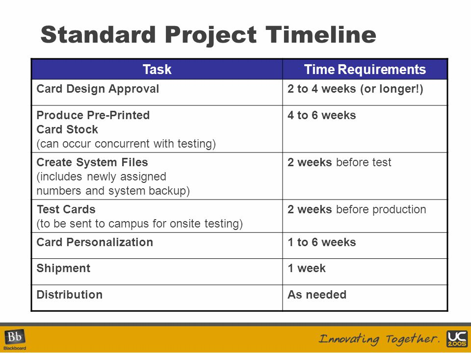 Standard Project Timeline TaskTime Requirements Card Design Approval2 to 4 weeks (or longer!) Produce Pre-Printed Card Stock (can occur concurrent with testing) 4 to 6 weeks Create System Files (includes newly assigned numbers and system backup) 2 weeks before test Test Cards (to be sent to campus for onsite testing) 2 weeks before production Card Personalization1 to 6 weeks Shipment1 week DistributionAs needed