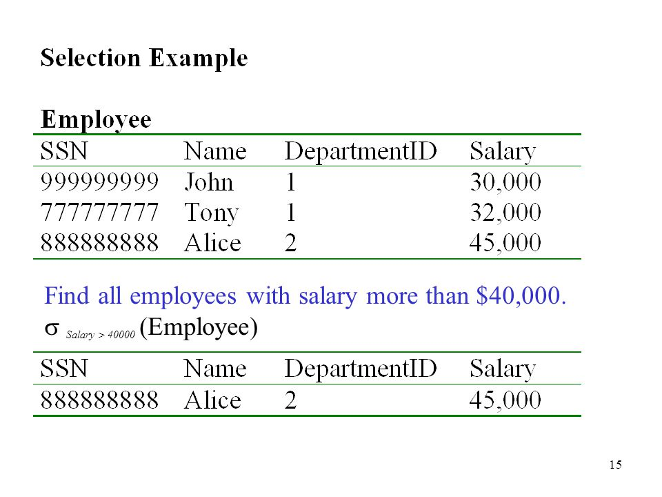 15 Find all employees with salary more than $40,000.  Salary > 40000 (Employee)