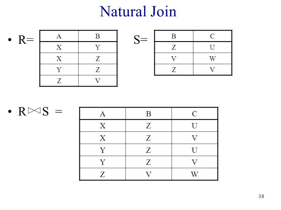38 Natural Join R= S= R S = AB XY XZ YZ ZV BC ZU VW ZV ABC XZU XZV YZU YZV ZVW