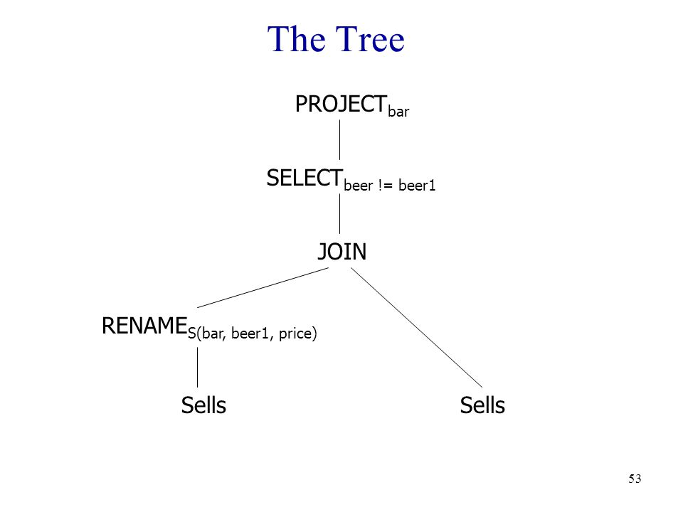 53 The Tree Sells RENAME S(bar, beer1, price) JOIN PROJECT bar SELECT beer != beer1