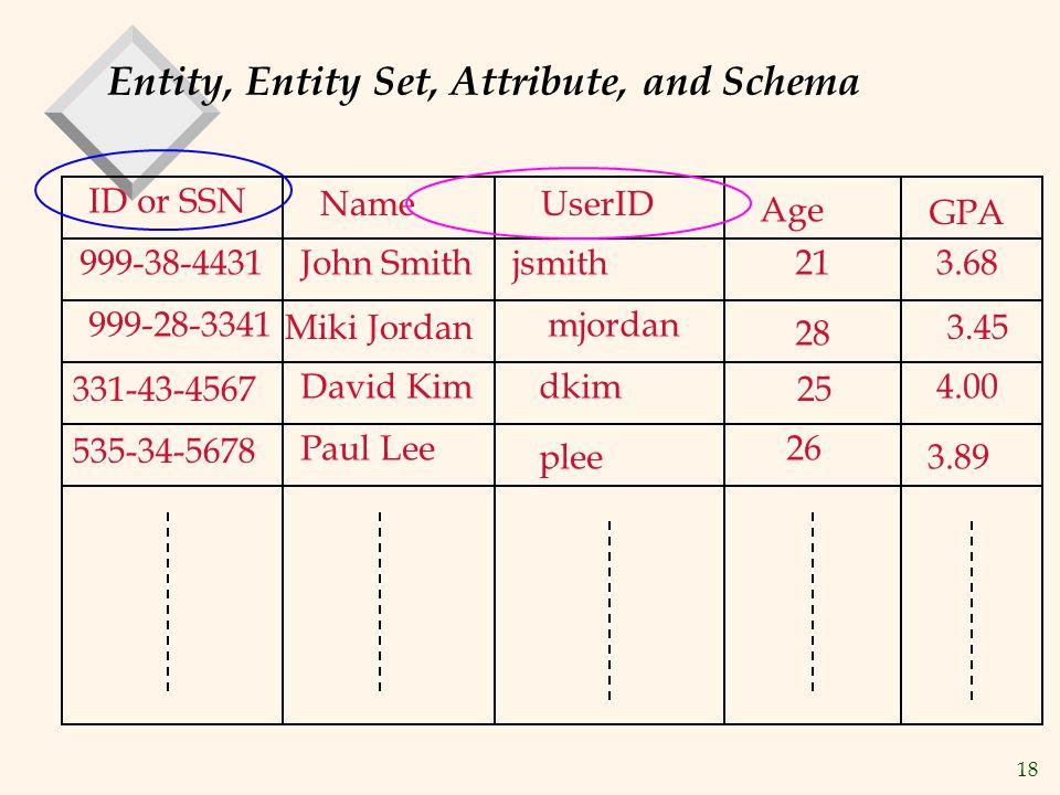 18 Entity, Entity Set, Attribute, and Schema ID or SSN NameUserID Age GPA 999-38-4431John Smithjsmith213.68 999-28-3341 Miki Jordan mjordan 28 3.45 331-43-4567 David Kimdkim 25 4.00 535-34-5678 Paul Lee plee 26 3.89